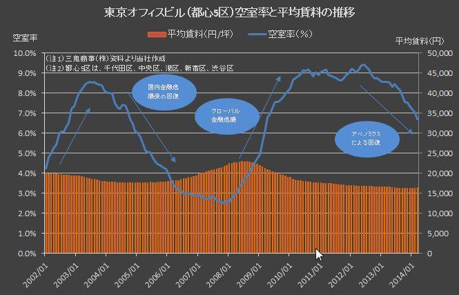 東京オフィス空室率