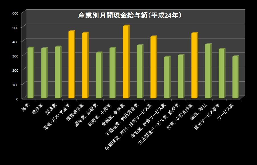 産業別月給(平成24年)