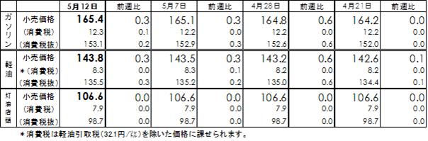 ガソリン価格20140514