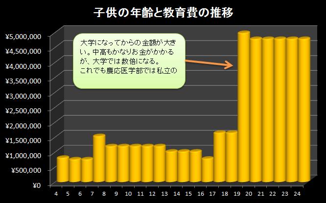 慶応医学部教育費