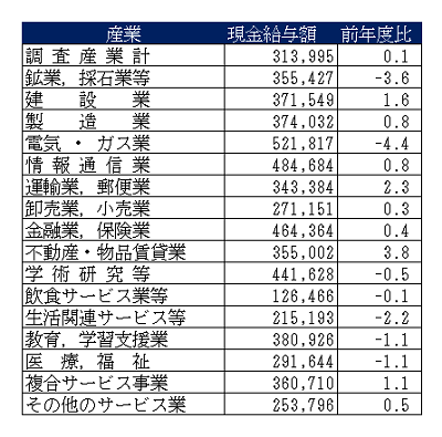 産業別賃金20140516T