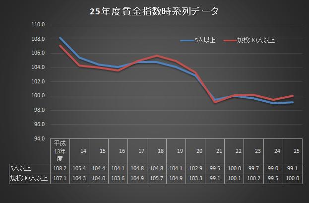 賃金指数時系列2013