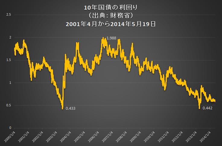 10年国債金利