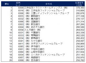 銀行給与ランキング2013小