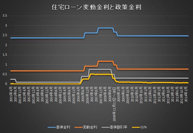 変動金利の推移201405