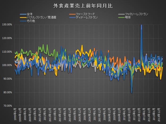 長期外食産業売上前年同月比
