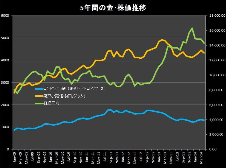 5年間の金株推移チャート