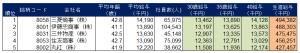 総合商社給与ランキング2014