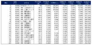 銀行給与ランキング2013