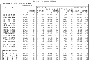 産業別現金給与額20140516