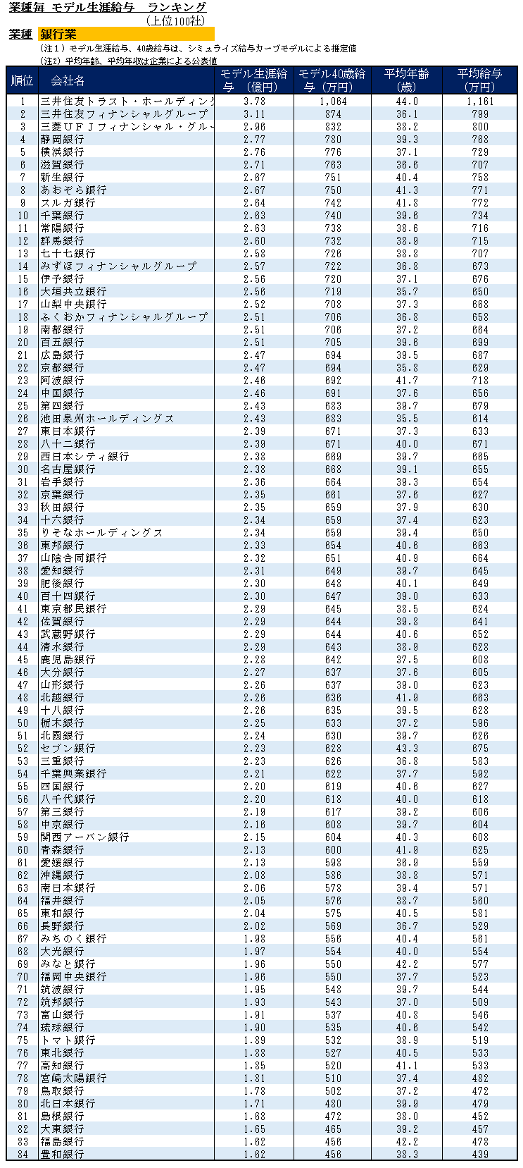 銀行生涯給与ランキング2013