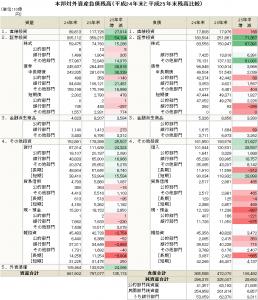 対外資産負債残高25年末PDF