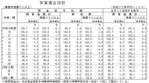 実質賃金指数2013