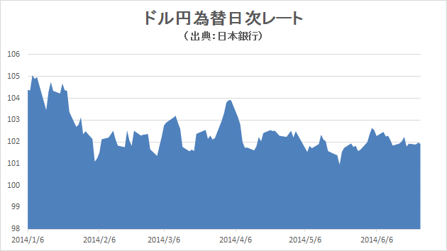 2014年の為替レート