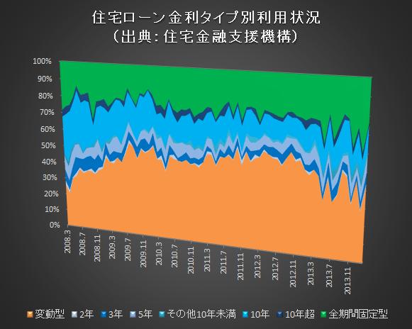 住宅ローン金利タイプ推移201402