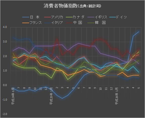 世界消費者物価指数