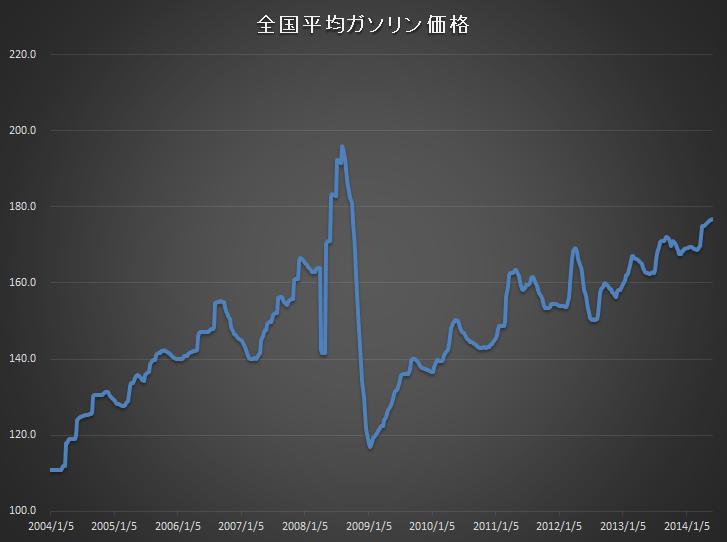 ガソリン価格推移