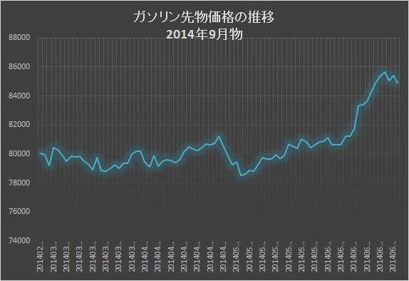 ガソリン先物価格推移