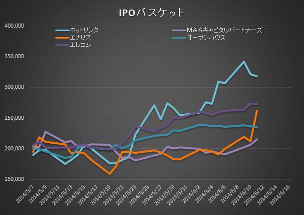 IPOバスケット20140611