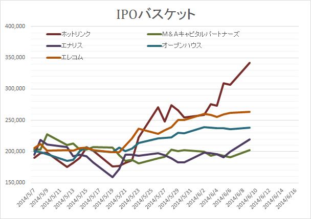IPOバスケット20140609