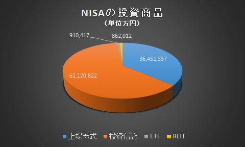 NISA投資タイプ