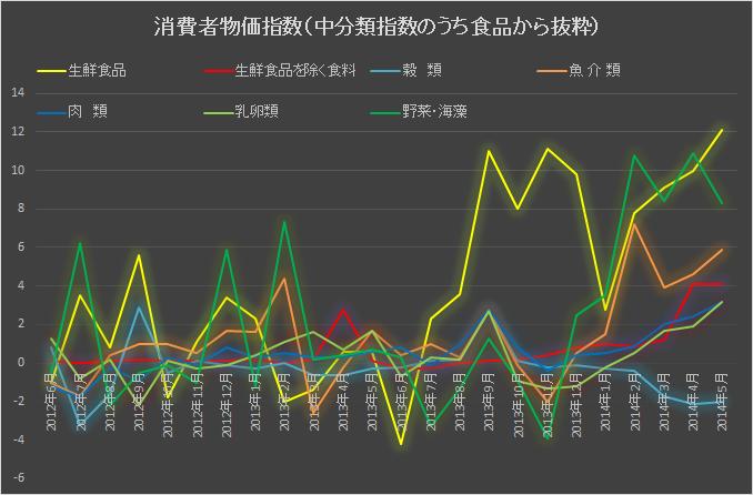 食品中分類物価指数201406