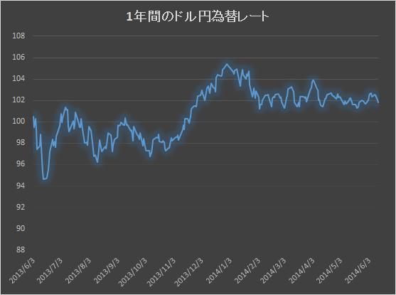 ドル円為替