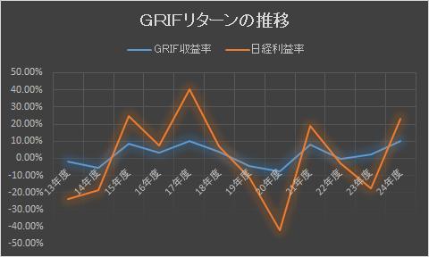 GRIF2