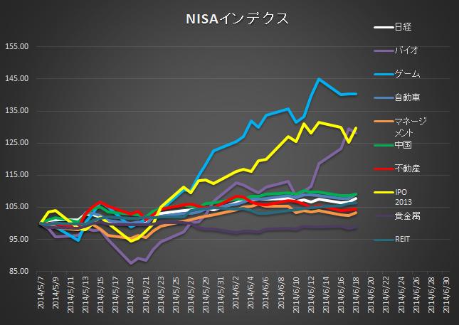NISA0618