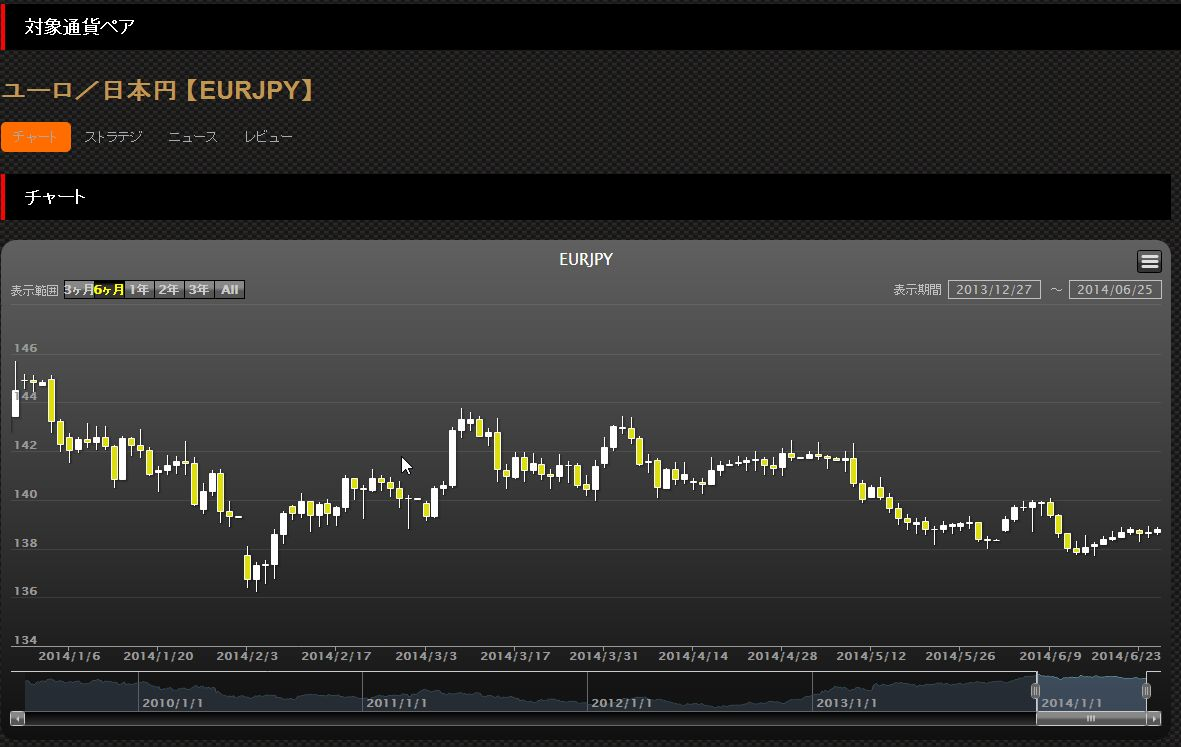 EURチャート