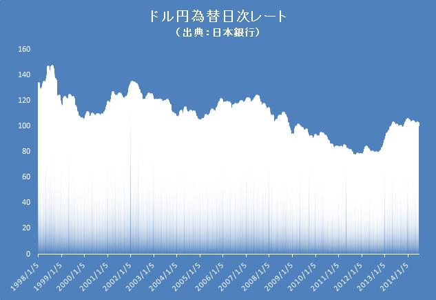 ドル円長期