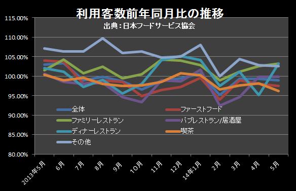 利用客数単価201405