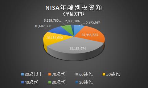 NISA投資額