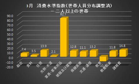 3月の消費水準指数