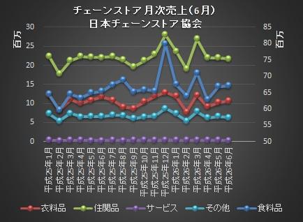 日本チェーンストア売上201406