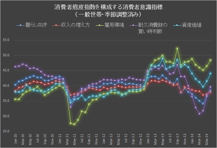 消費者態度指数201407