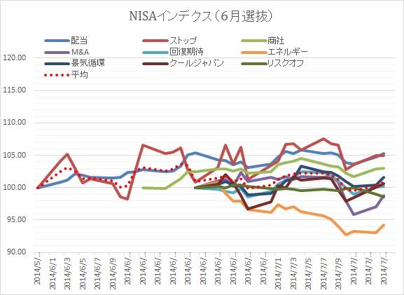 NISA0715②