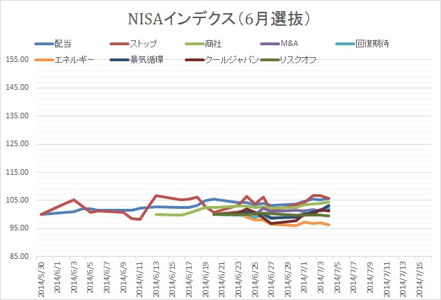 NISA0704②