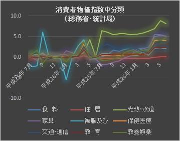 消費者物価指数中分類