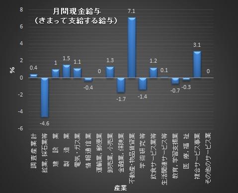 毎月勤労統計調査