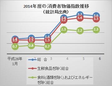 2014消費者物価指数