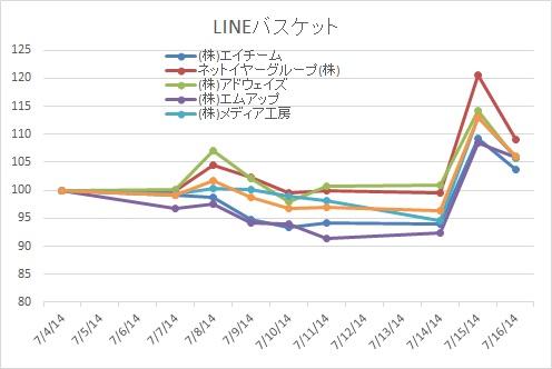 LINEバスケット