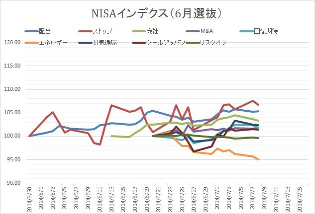 NISA②