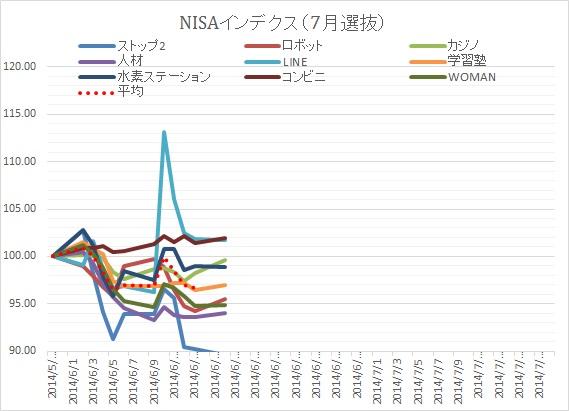 NISA0723③