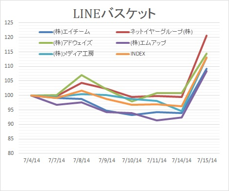LINE関連0715