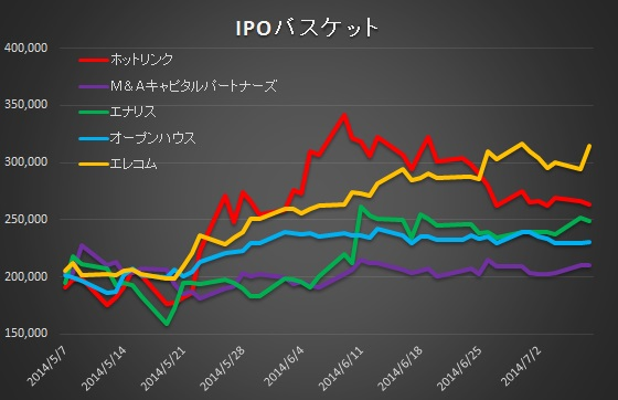 IPO0708