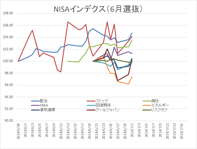 NISA0701