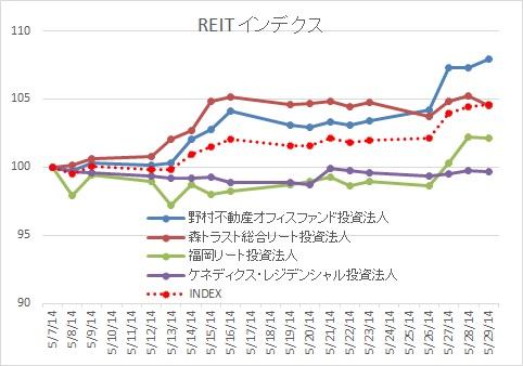 REIT20140718