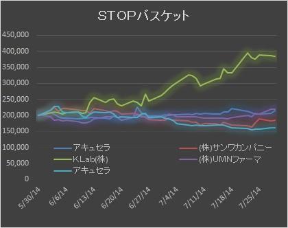 STOP20140729