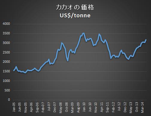 ココアヒストリカル価格